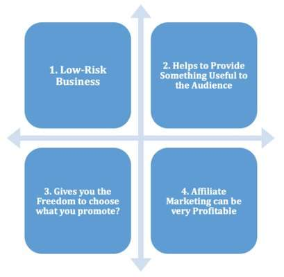 How Affiliate Marketing Can Benefit You?